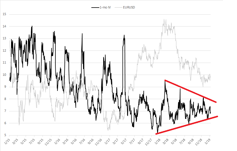 Eur Usd Long Term Volatility Chart