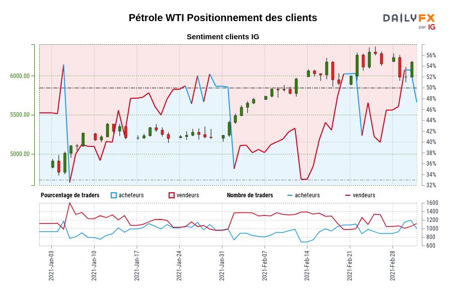 Pétrole WTI SENTIMENT CLIENT IG : Nos données montrent que les traders sont à l'achat moins depuis janv. 06 lorsque Pétrole WTI se négociait à 5008,80.