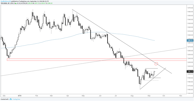 gold daily chart, trying to make another leg higher