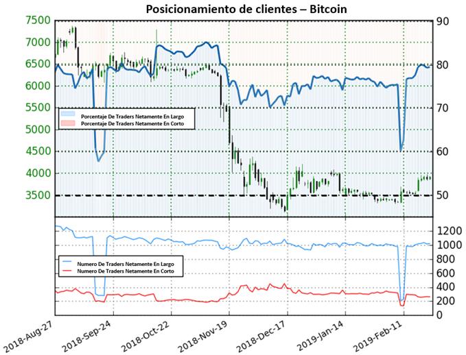 Bitcoin extiende panorama mixto en medio de actividad reducida