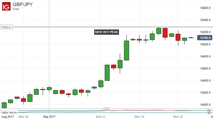 Japanese Yen Technical Analysis: Weakness On Hold, Not Dispelled