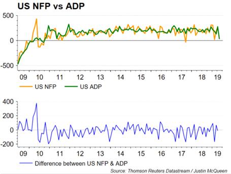USD Extends Losses on Weak ADP, Posing Downside Risks to NFP - US Market Open