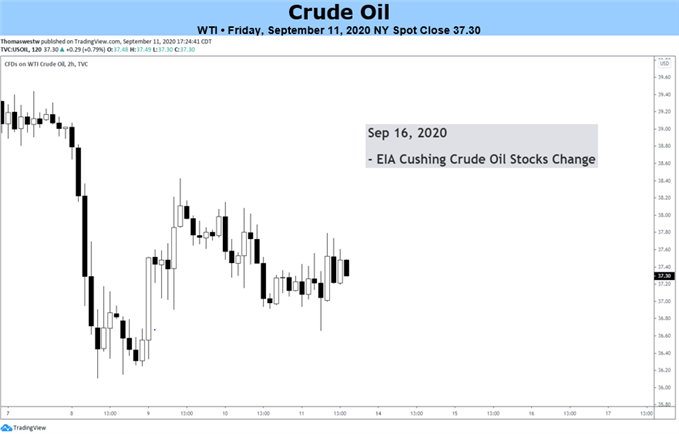 Crude Oil blue box
