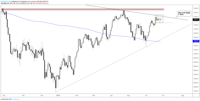 FTSE 100 Outlook – Battle at Resistance Could Soon End in Higher Prices