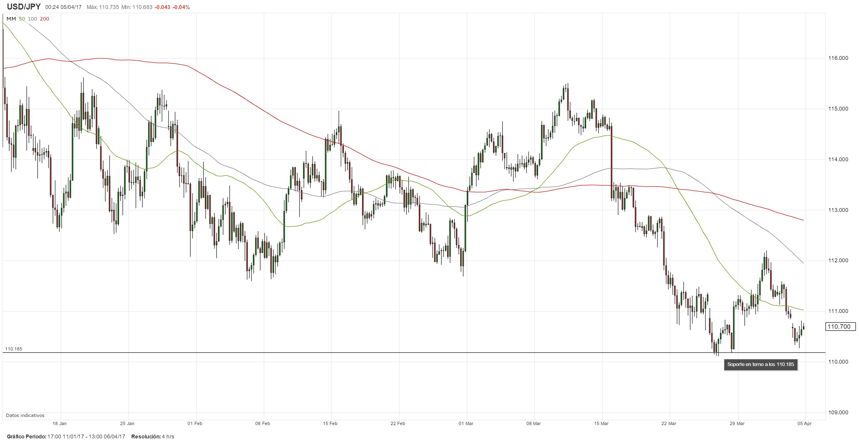 El Dólar en busca de nuevos catalizadores: Informe de ADP y Minutas de la Fed en la mira