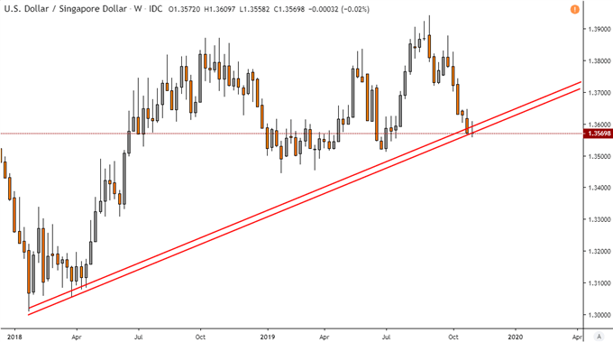 US Dollar Forecast: USD/SGD Uptrend at Risk as IDR Eyes Breakout