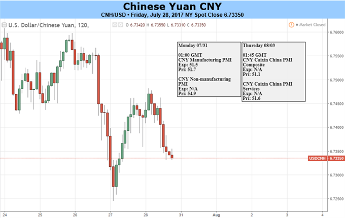 Yuan May Suspend Rally, Eyes on PMI