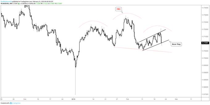 Graphique 4h du cours de la paire de devises AUD/USD, ETE, drapeau baissier