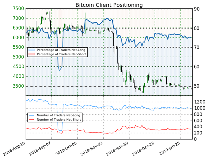 BTC/USD : Le Sentiment suggère une reprise de la baisse du cours du Bitcoin