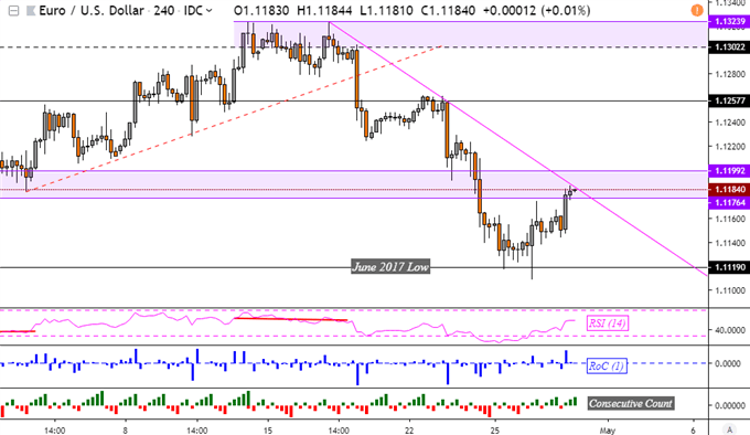 Euro Gains But Resistance May Sink EUR/USD, AUD/USD Eyes China PMI