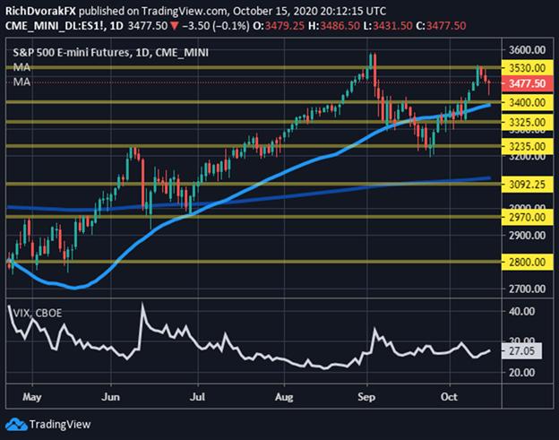 S&P 500 price chart stock market forecast