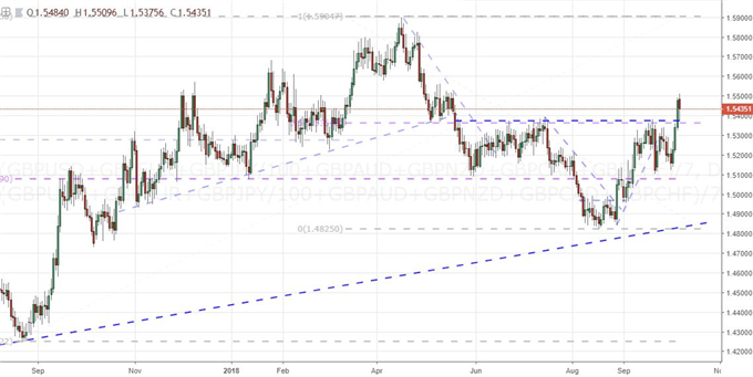 A Top Down Technical Look at Dollar, Euro, Yen and the Majors