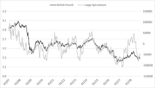 CoT-Update für EUR/USD, AUD/USD, Goldpreis und mehr
