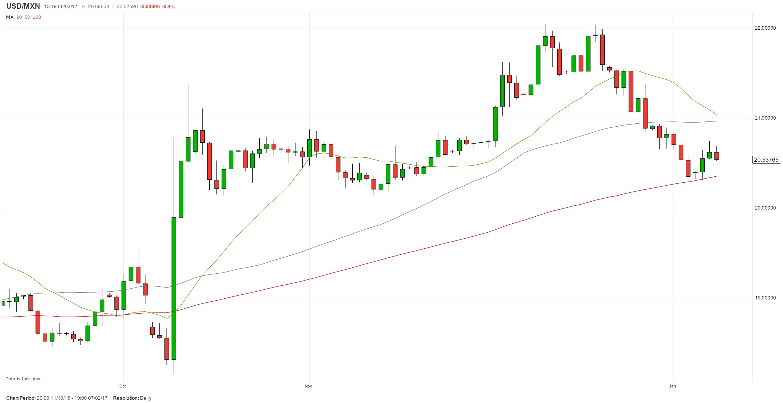 USD/MXN a la espera del anuncio de política monetaria de Banxico: ¿Qué podría ocurrir?