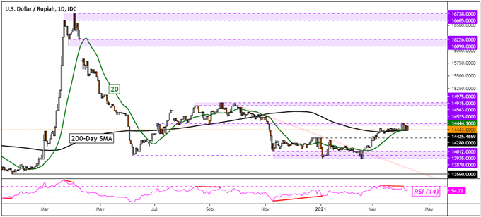 US Dollar Technical Forecast: USD/SGD, USD/THB, USD/PHP, USD/IDR