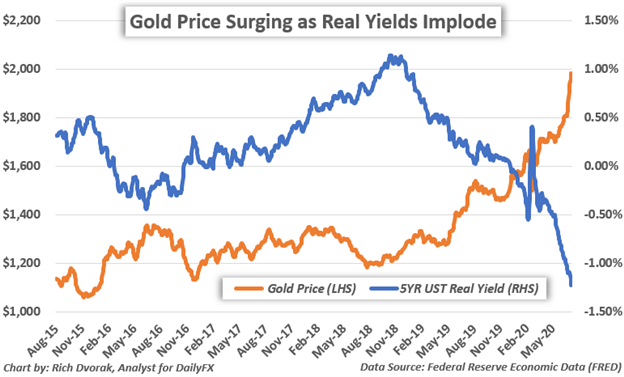 Gold Price Forecast Bright & Volatile as USD, Real Yields Swing