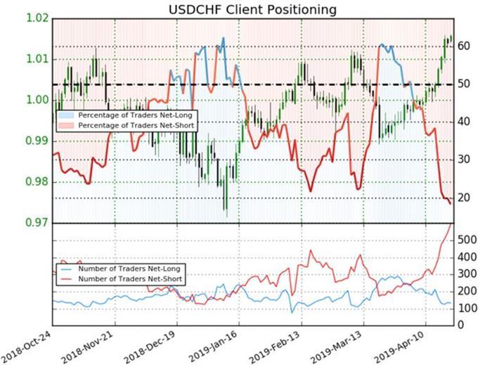 USDCHF Positioning