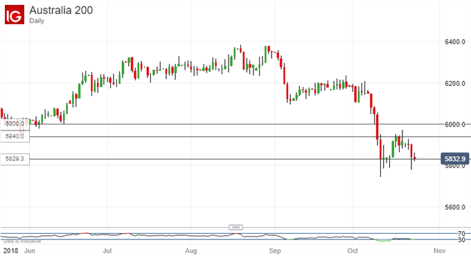 Close to Support. Australia's ASX 200 Index, Daily Chart