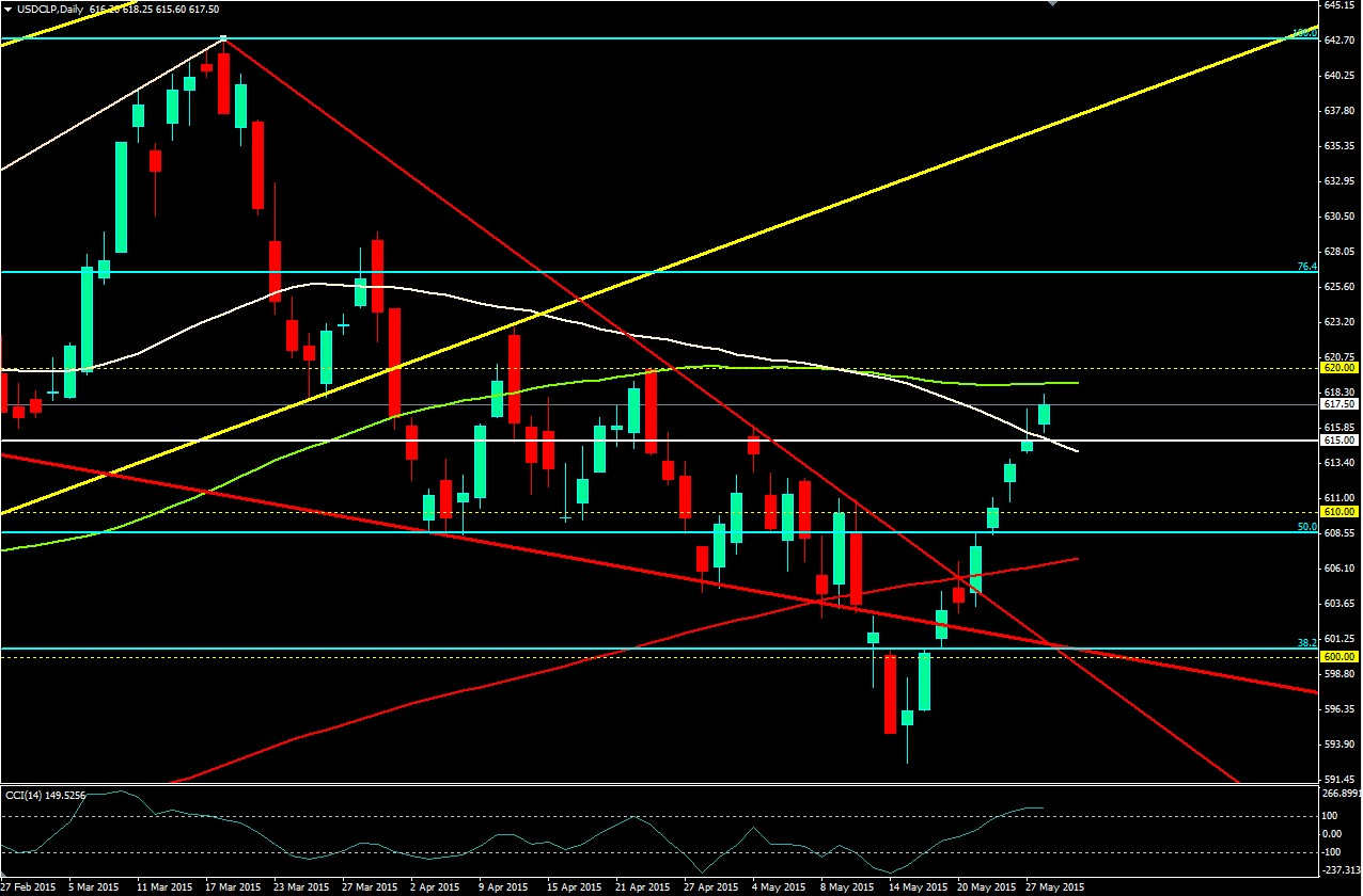 Jornada tranquila en el   USD/CLP a la espera de eventos fundamentales del día viernes (alta volatilidad)