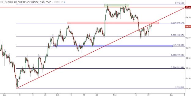 U.S. Dollar Begins Test of Key Resistance Zone as Bulls Remain Bashful