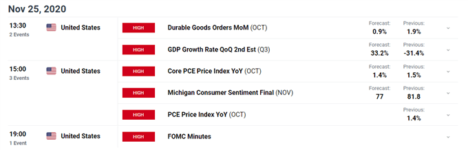 US Dollar Price Outlook: DXY Seeks Yearly Lows Ahead Of FOMC Minutes