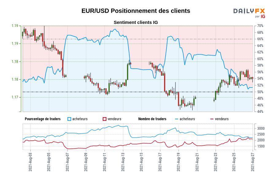 EUR/USD Positionnement des clients