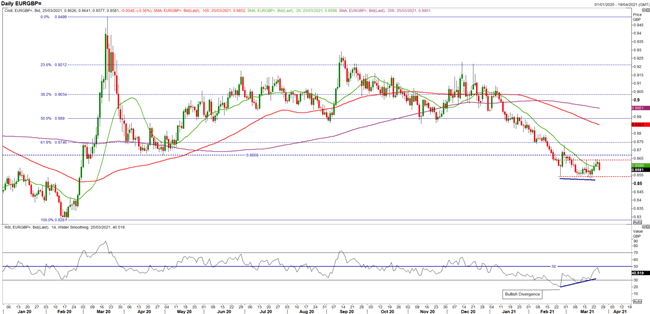 GBP Q2 2021 Technical Forecast