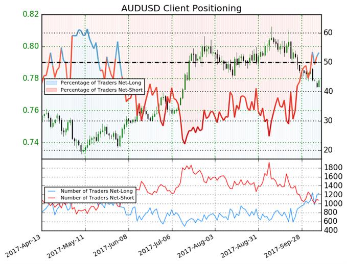 Australian Dollar Eyes Further Losses, Bias Remains Bearish