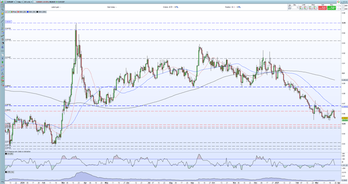 British Pound (GBP) Latest: GBP/USD Pushes Higher, EUR/GBP Eyes Multi-Month Lows