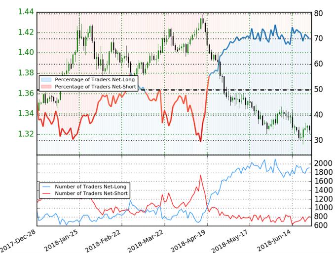 GBP/USD Trader Positioning