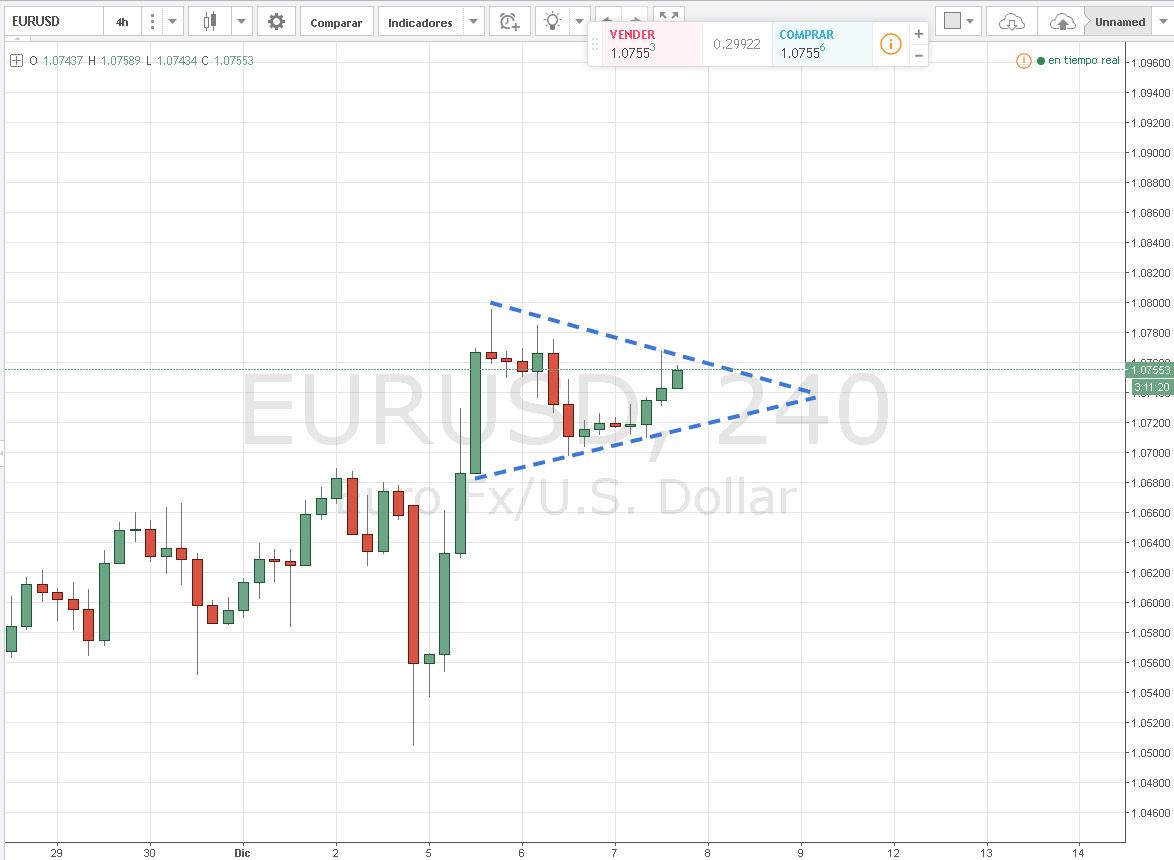EURUSD en triángulo simétrico de 4h espera al BCE