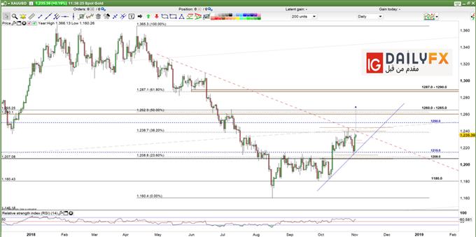 أسعار اليورو مقابل الدولار EUR/USD تستعد لأخبار الأسبوع القادم وتحليل الذهب مع إشارات الارتفاع والهبوط