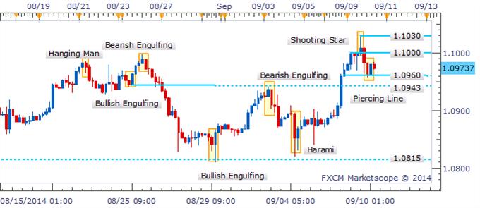 Fluctuación en el USD/CAD ve emerger formación de estrella fugaz