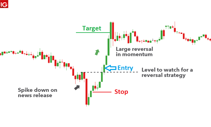 How to Trade After a News Release