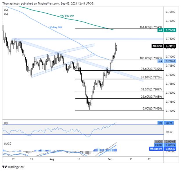 AUD/USD, EUR/AUD, GBP/AUD Key Weekly Charts