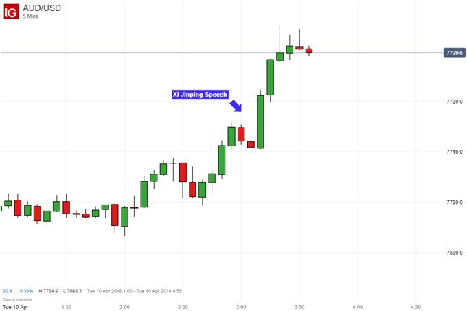 Aussie Dollar Ready to Ascend As Xi Jinping Ebbs Trade War Fears?