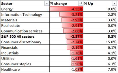 S & amp; P 500 rompe il 23,8% di Fibonacci, Hang Seng e Straits Times cadono