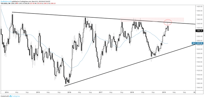 Gold weekly chart, reversal around long-term resistance