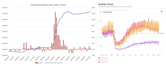 L'indice S & P 500 si è appollaiato sul supporto chiave mentre le speranze degli aiuti fiscali svaniscono