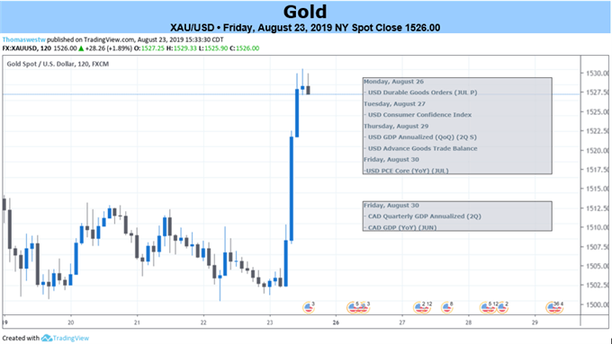 Gold 2 Hour Price Chart