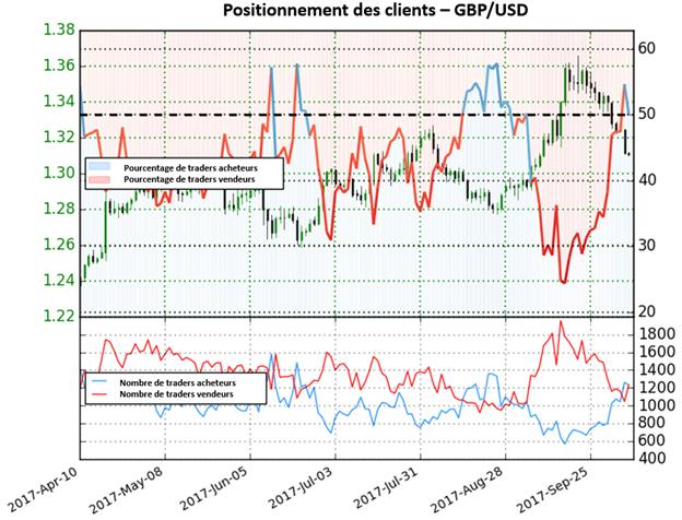 GBP/USD: Dorénavant en territoire acheteur, les perspectives sont maintenant baissières