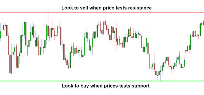 Range bound trading strategy