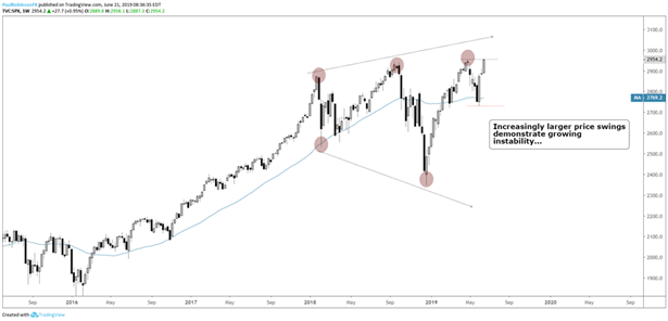 Equities Q3 Forecast: Stock Markets Aim Higher Balancing Trade Wars and Monetary Policy