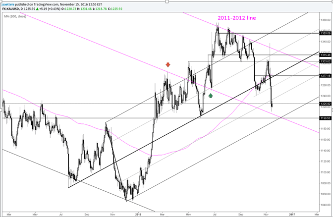 El precio del oro se acerca a un posible gran punto de soporte
