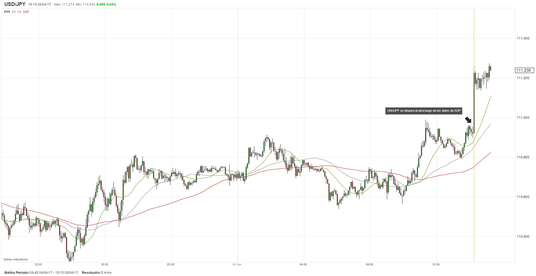 EEUU: Resultados sólidos sobre las nóminas privadas de ADP impulsan al USD/JPY