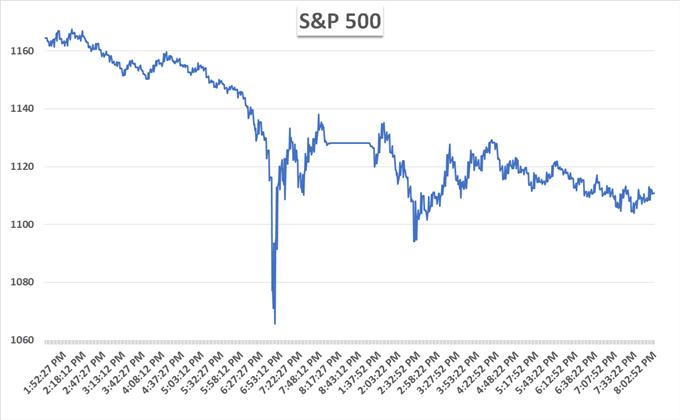 S&P 500 flash crash chart