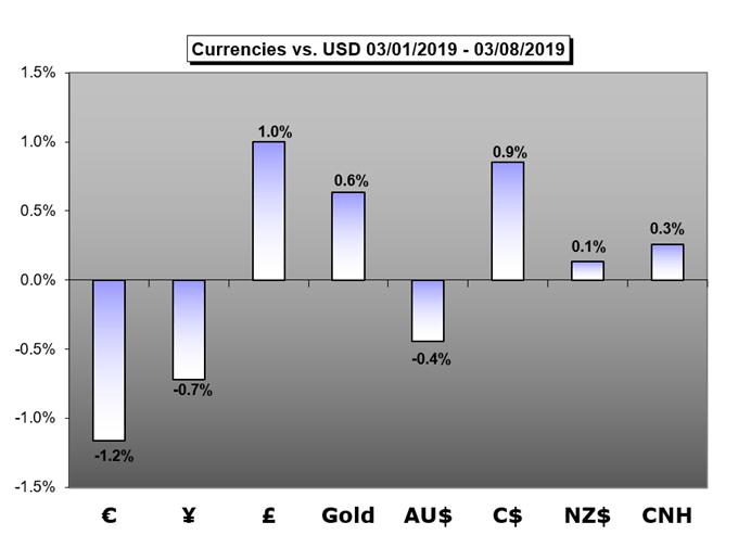 euro,yen,gbp,gold,aud,cad,nzd,cnh