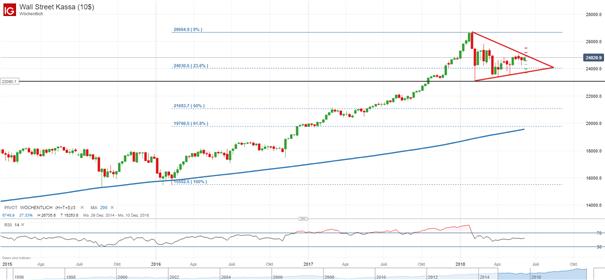 Dow Jones, DAX: Handelsstreit trübt die Stimmung an den Börsen