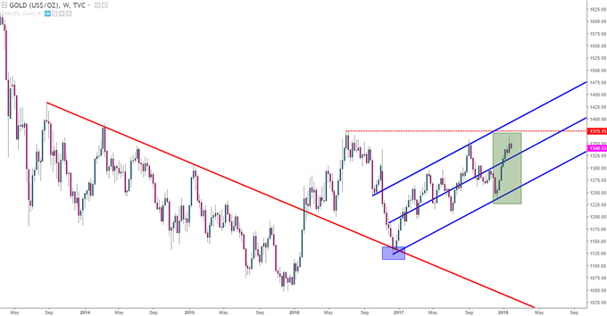 Gold Prices Weekly Chart with Channel Applied