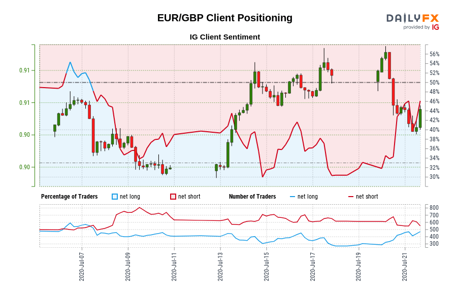 Photo of Our data shows that traders are now net long EUR / GBP for the first time since July 07, 2020, when the EUR / GBP traded near 0.90.